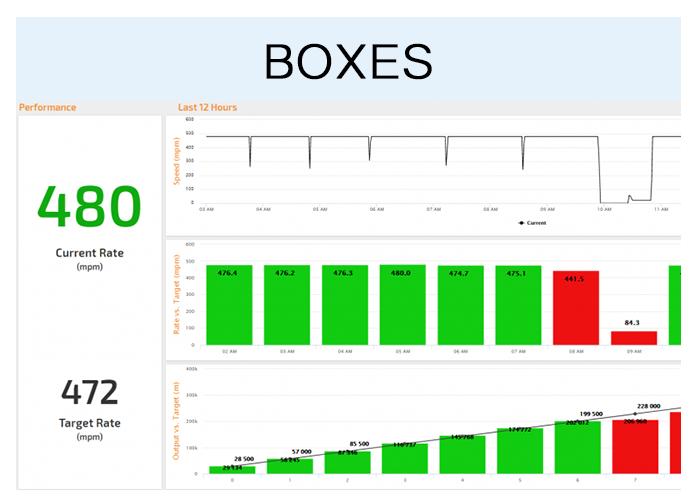 Andon-display-Boxes