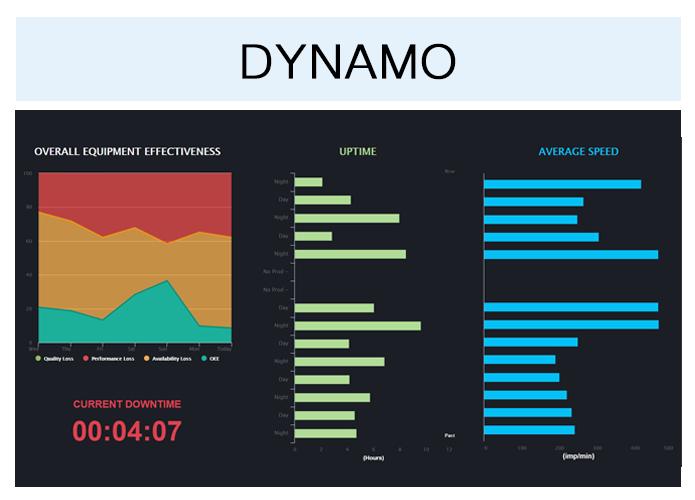 Dynamo Andon display