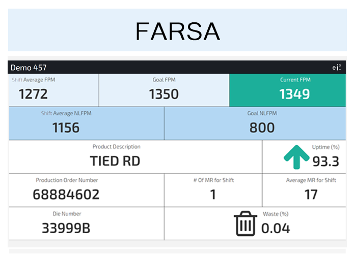 Farsa Andon display