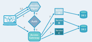 Interaction and Identity Management