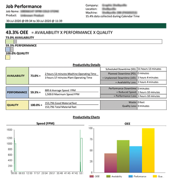 Job Performance Report - changeover downtime